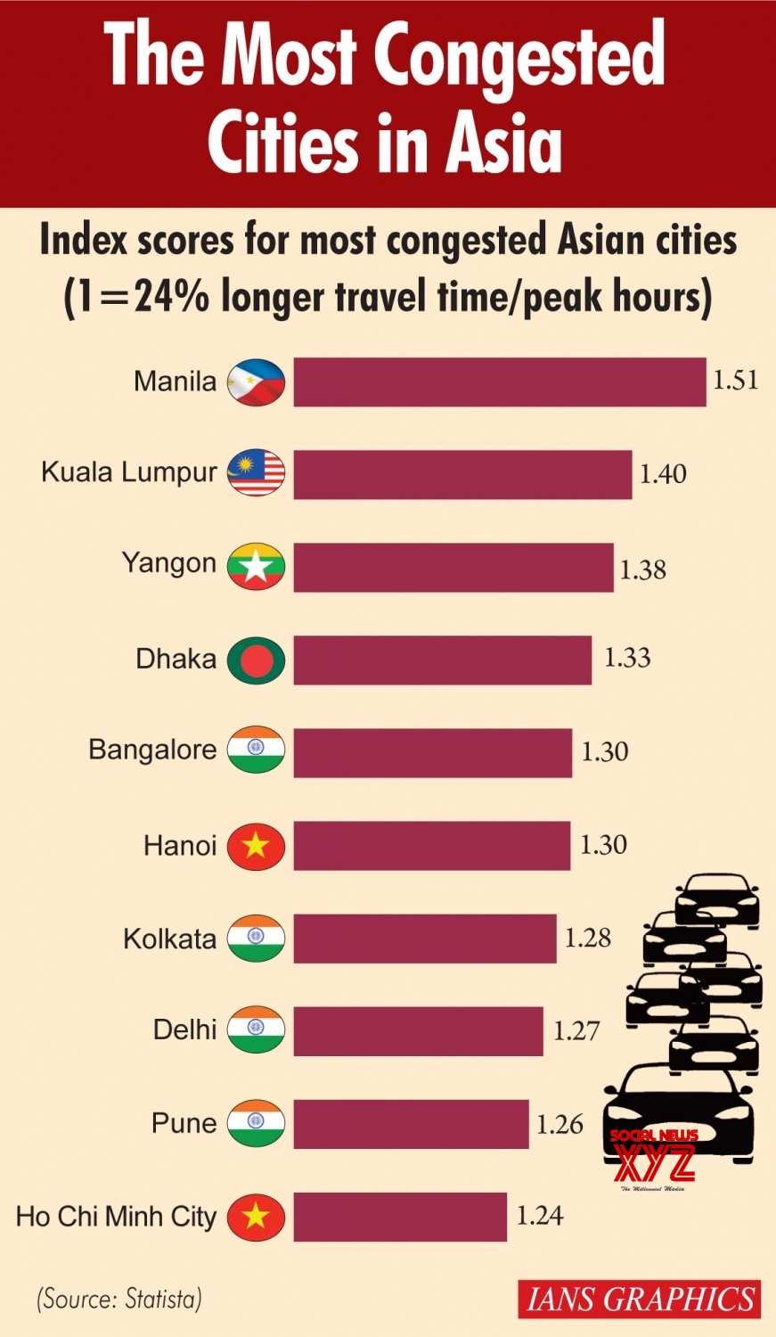 Infographics: The most congested cities in Asia #Gallery