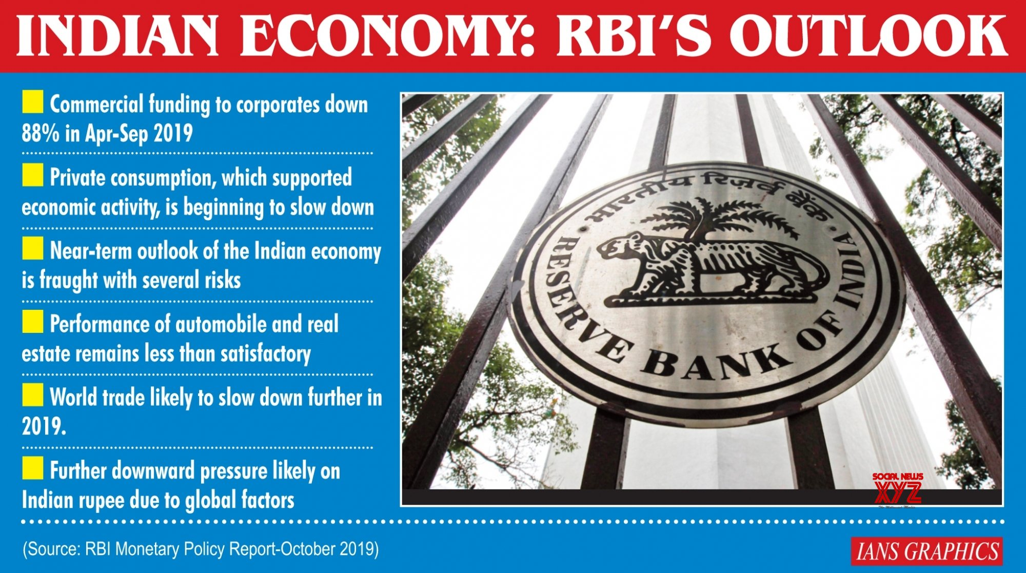 Infographics: Indian Economy: RBI's Outlook #Gallery