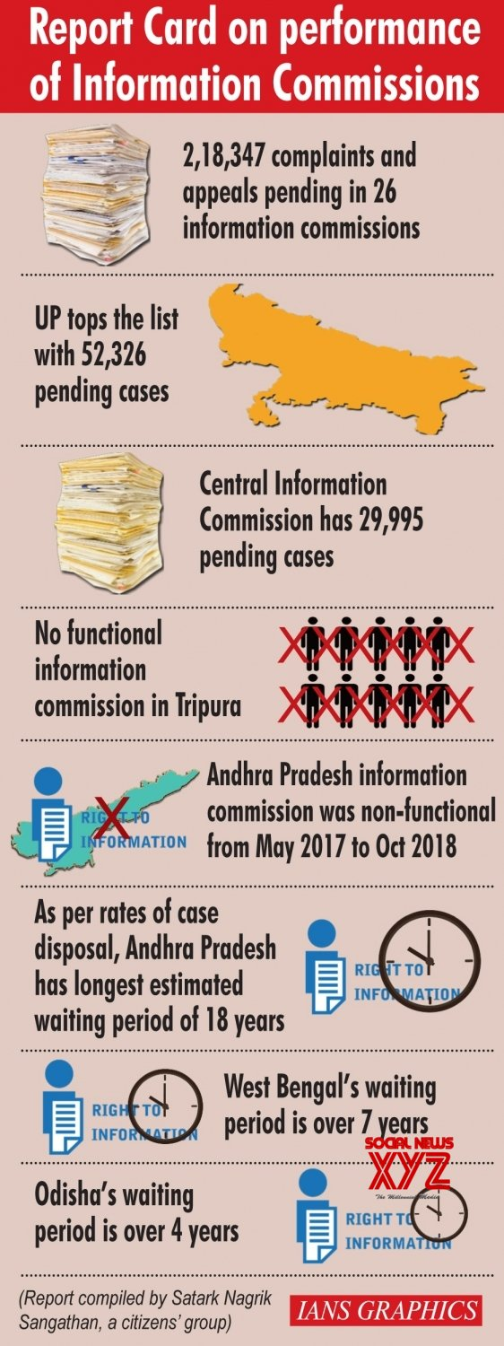 Infographics: Report Card on performance of Information Commissions #Gallery