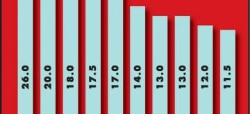 YouTube's top earners. (IANS Infographics)
