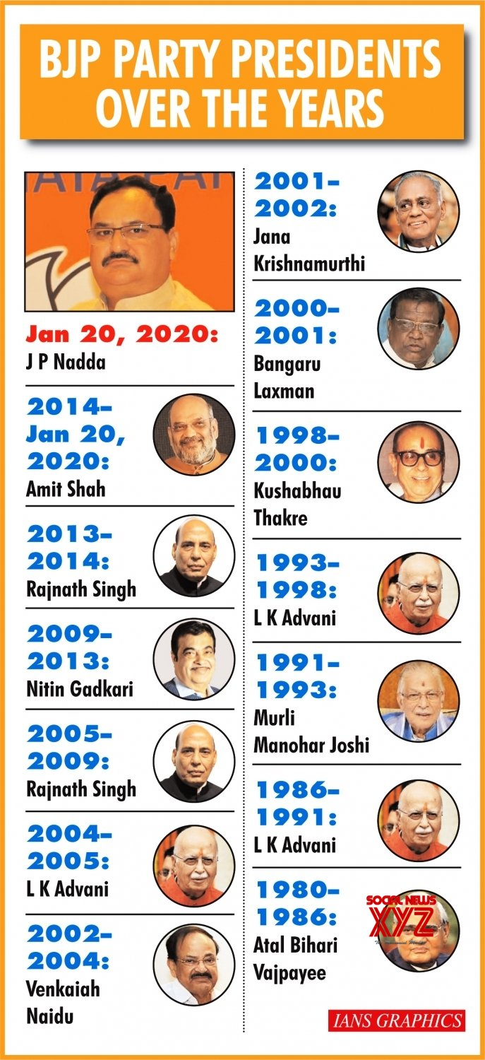 Infographics Bjp Party Presidents Over The Years Gallery Social News Xyz
