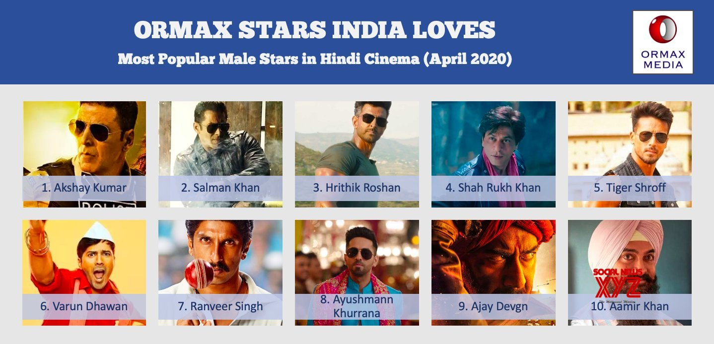 Ormax Stars India Loves: Top 10 male stars in Hindi cinema (April 2020)