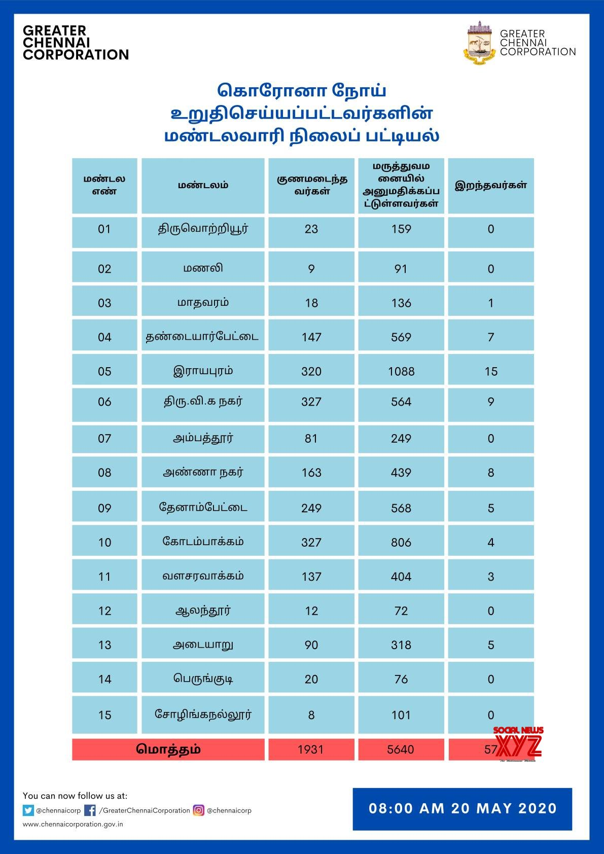 Chennai Overall Zone Wise Detailed Status Of COVID 19 Cases As Of 20th May