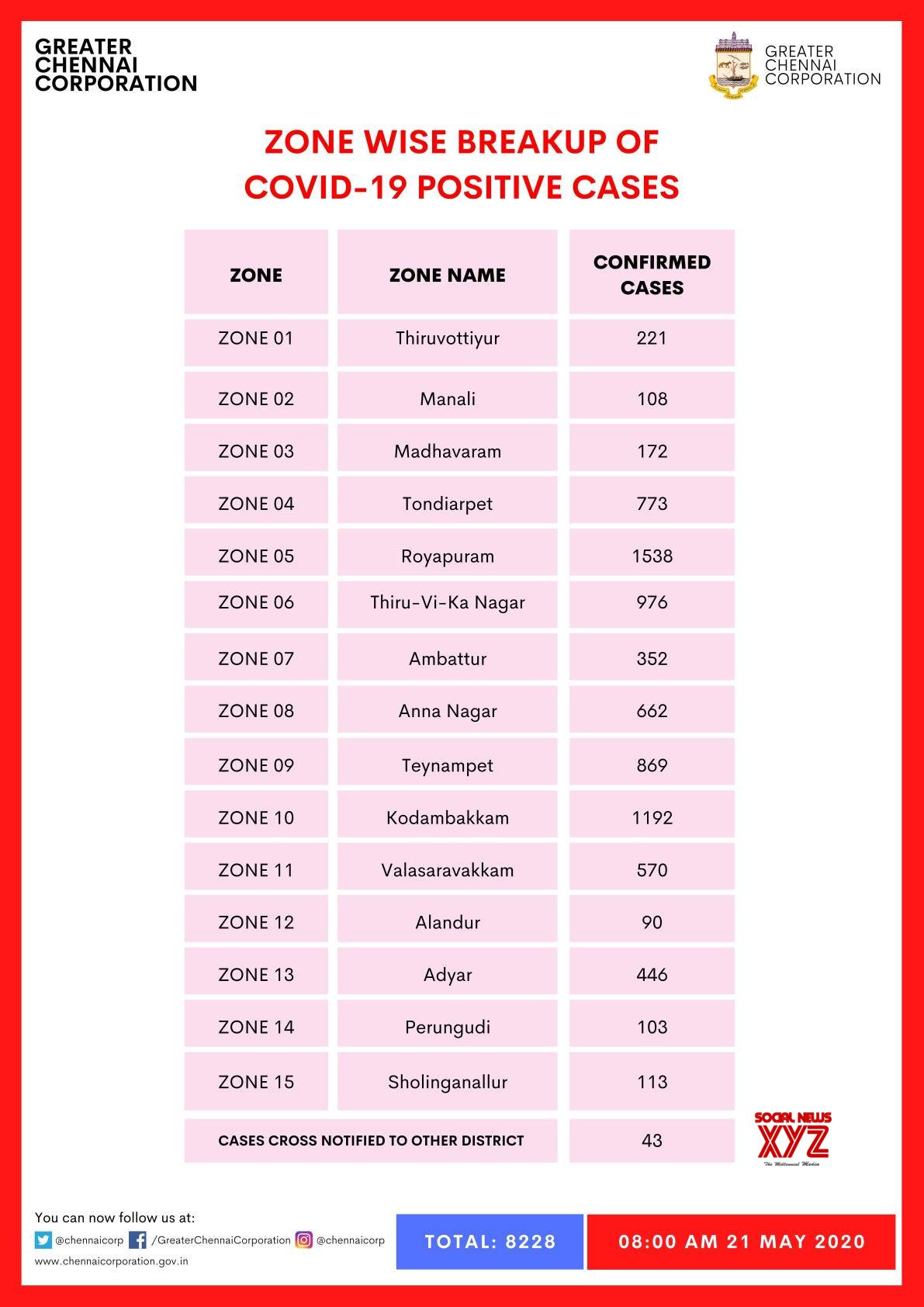Chennai Zone Wise Breakup Of COVID 19 Positive Cases As On 20th May