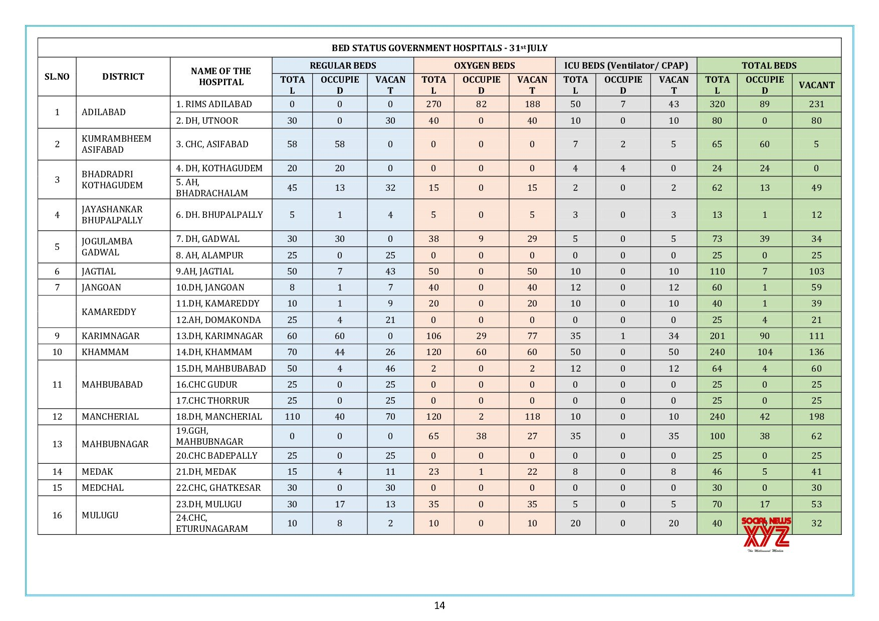 Telangana Has 2,083 New Positive COVID 19 Cases And Total Cases Are 64,786 As Of July 31st 8 PM