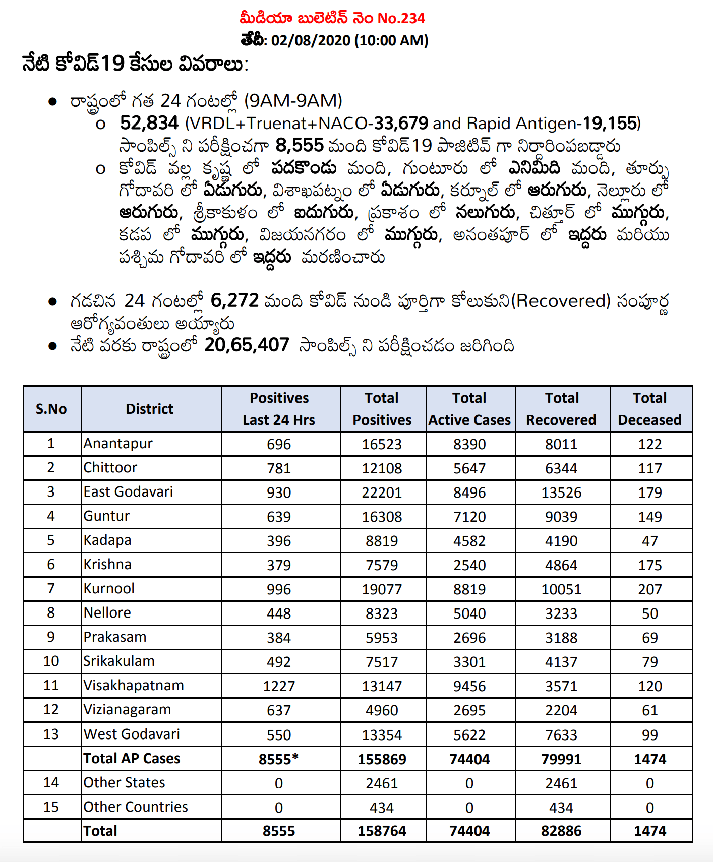 Andhra Pradesh Has 8,555 Positive Cases And The Total Positive Cases In The State Increased To 158,764 As Of 2nd August 10 AM