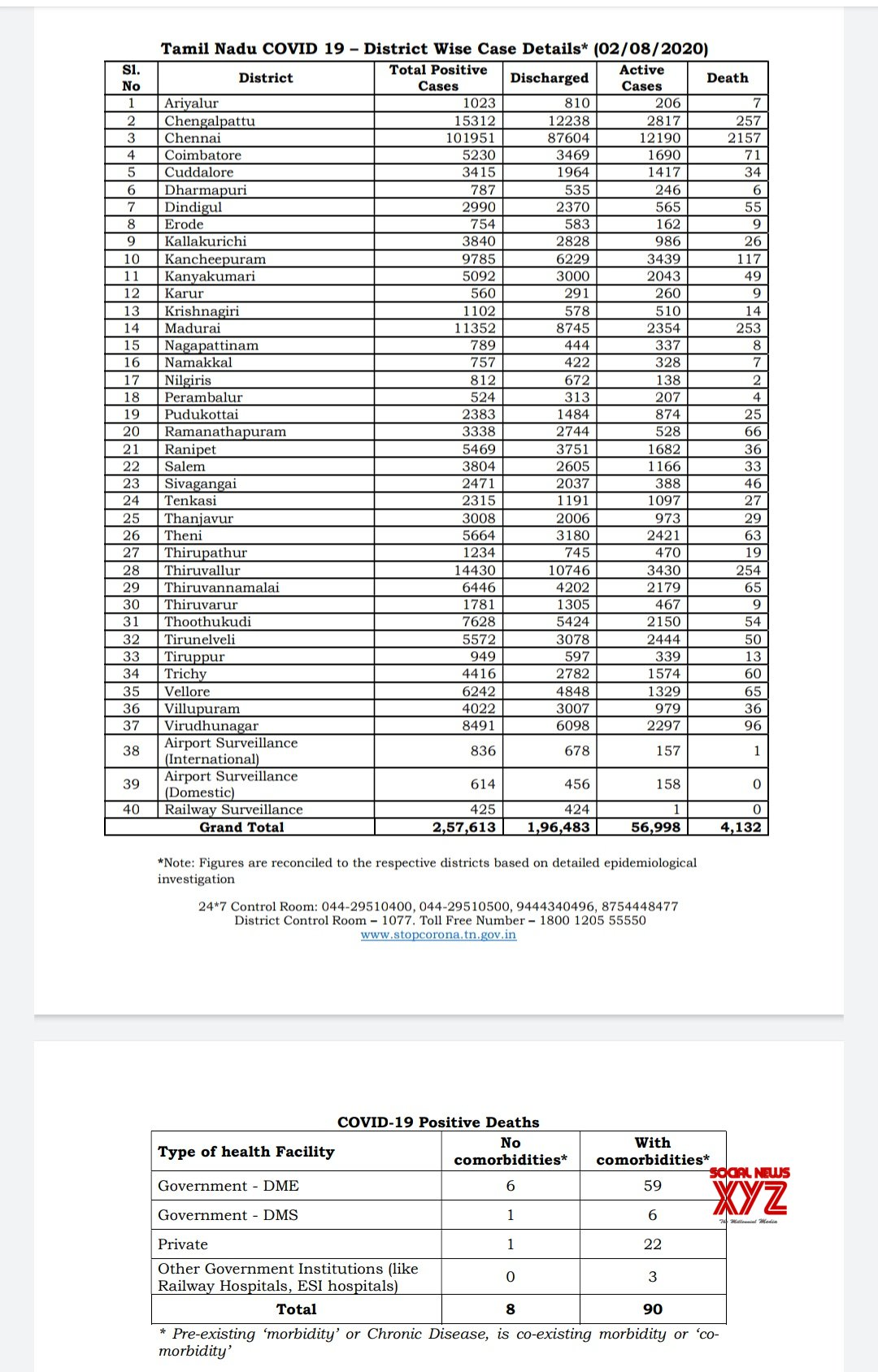 Tamil Nadu Daily District Wise Covid 19 Cases For August 2nd