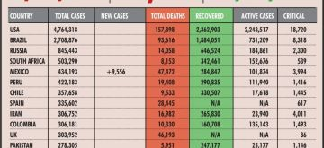 Heading: Covid-19 cases and deaths. (IANS Infographics)