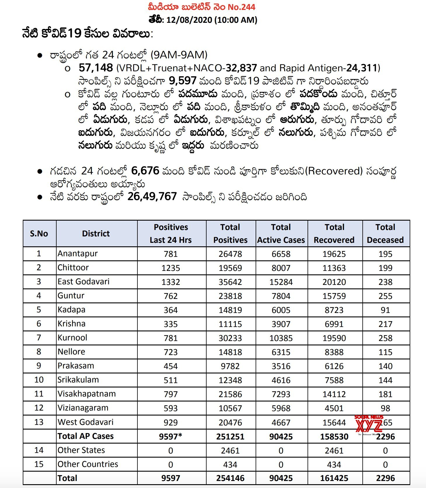 Andhra Pradesh Has 9,597 Positive Cases And The Total Positive Cases In The State Increased To 254,146 As Of 12th August 10 AM