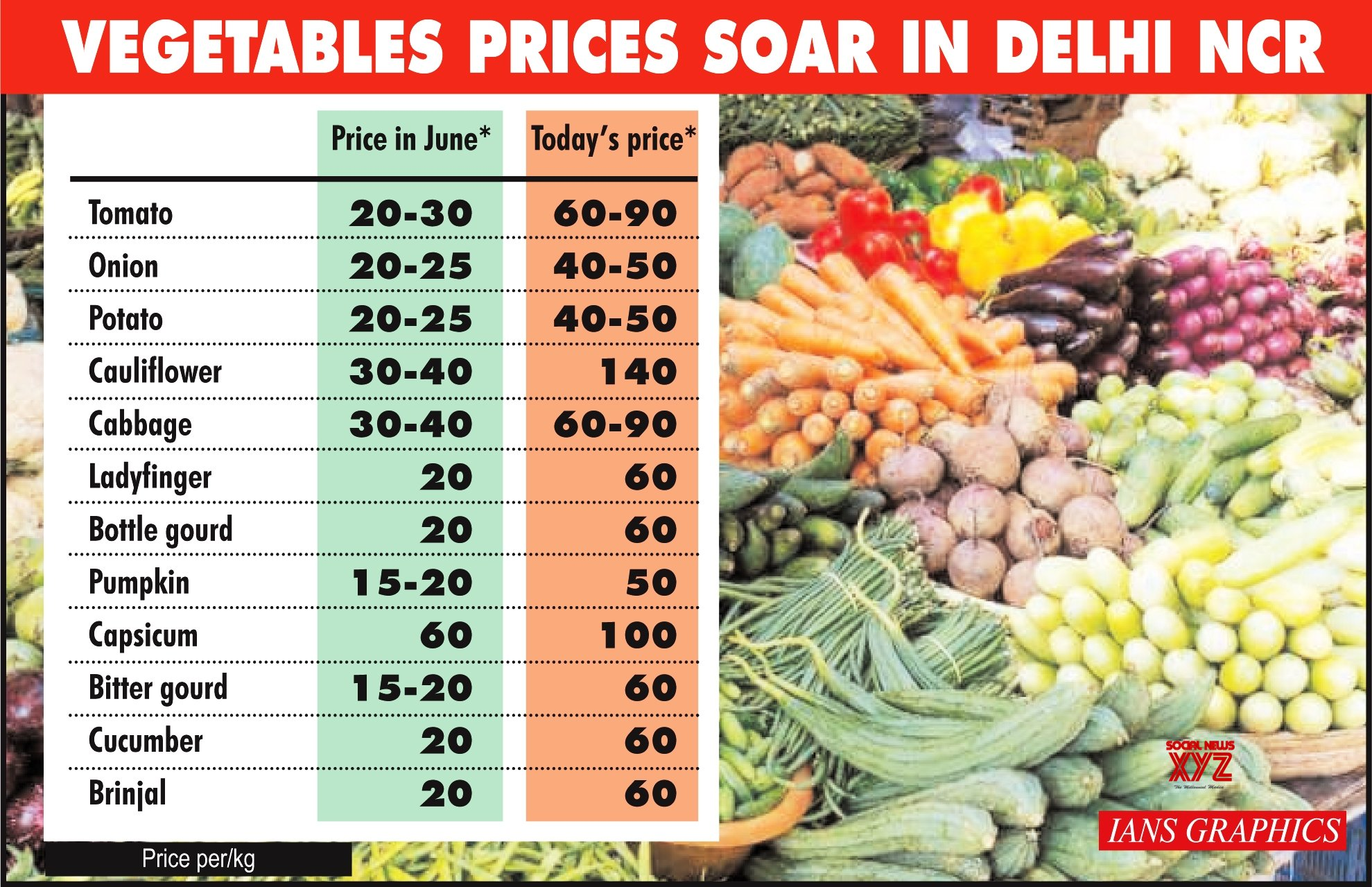 Infographics: Vegetables prices soar in Delhi NCR #Gallery