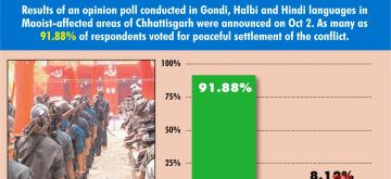 On Gandhi Jayanti, Chhattisgarh's tribals vote for dialogue to end Maoist violence. (IANS Infographics)
