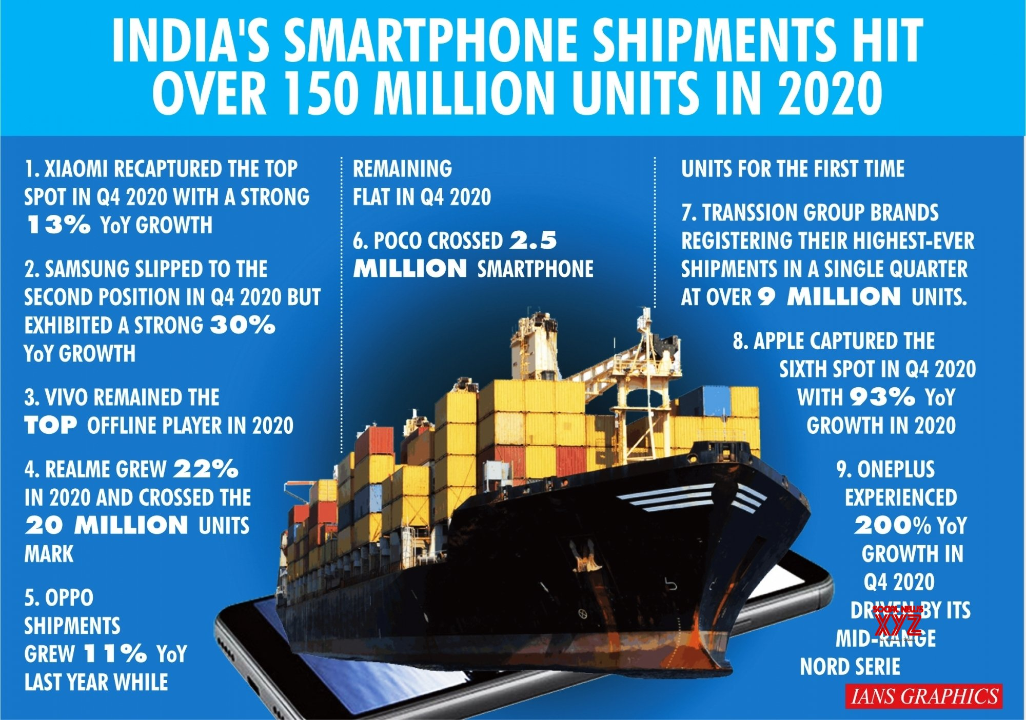 Infographics: India's smartphone shipments hit over 150 million units in 2020 #Gallery