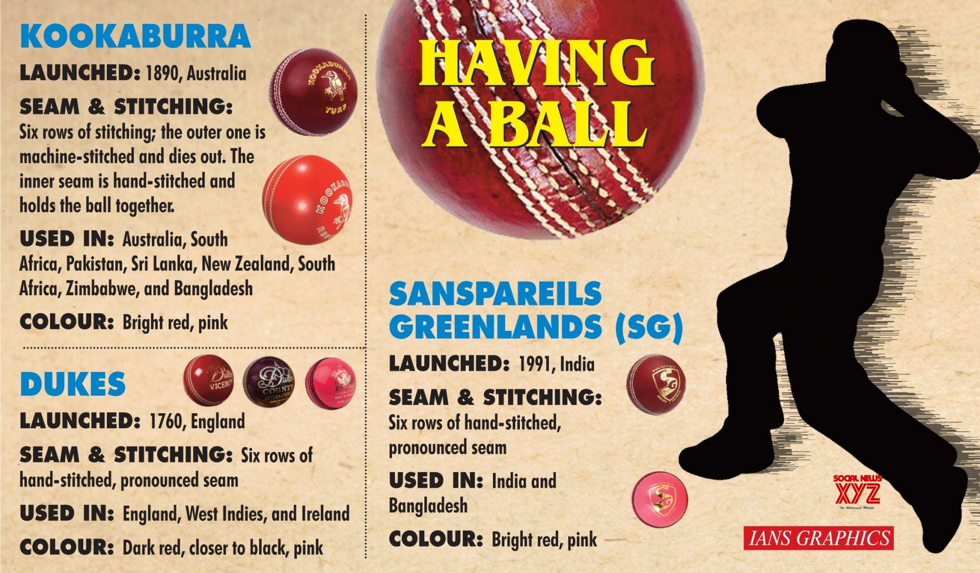 Infographics: Focus on the cricket ball ahead of day - night Test, vs England #Gallery