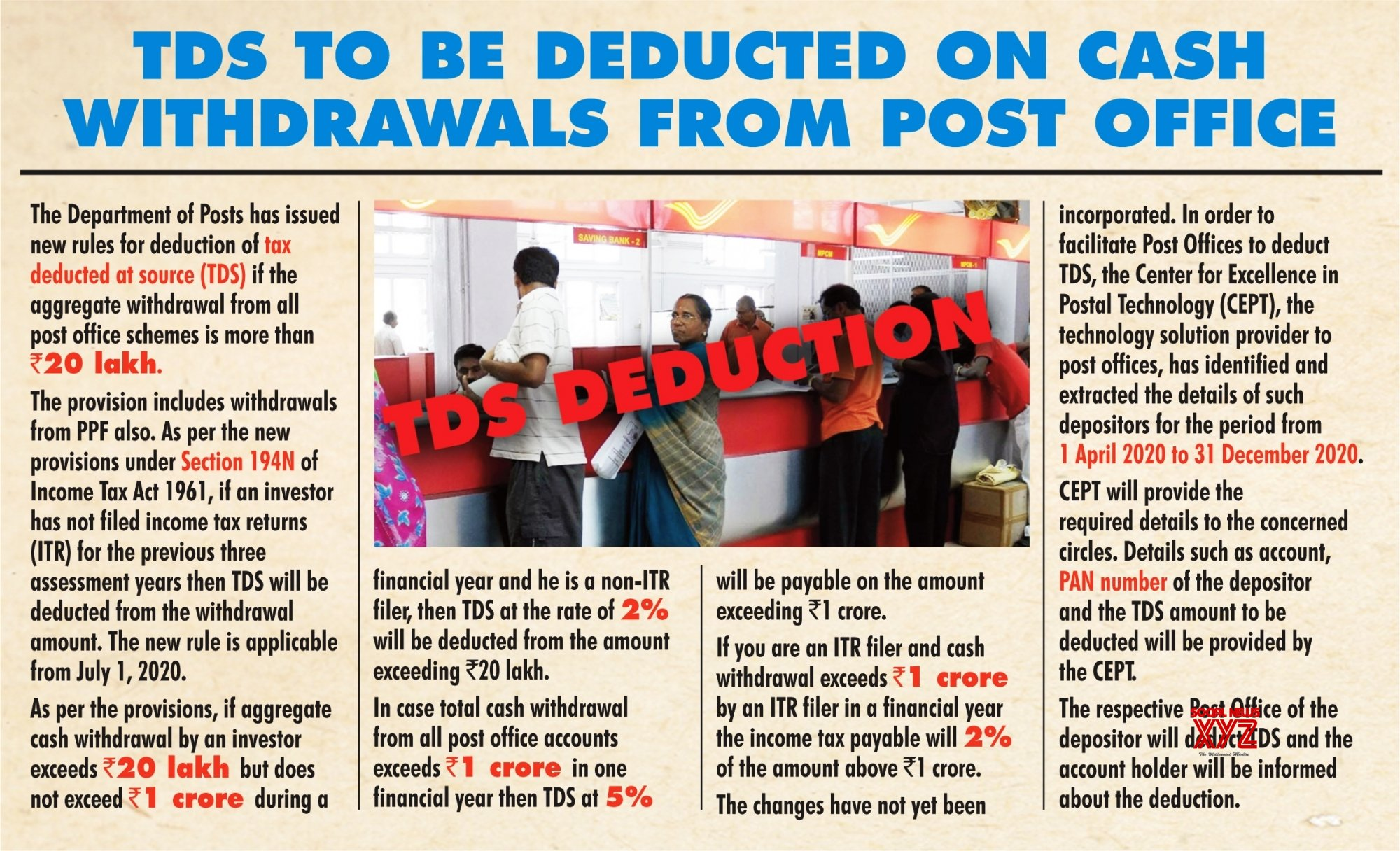Infographics: TDS be deducted on cash withdrawals from post office schemes #Gallery