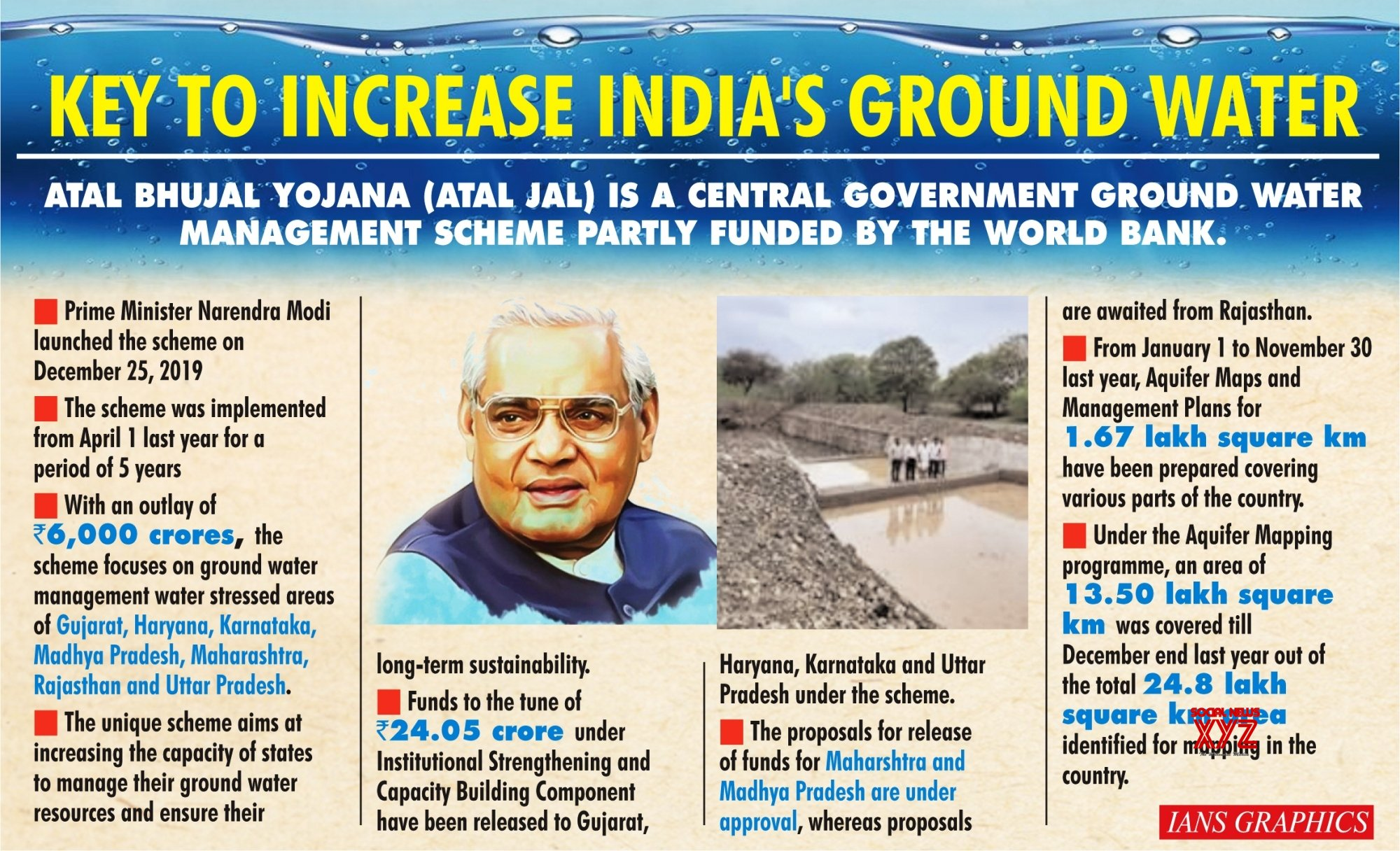 Infographics: 1 year of Atal Jal scheme: Key to increase India's ground water #Gallery