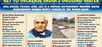 1 year of Atal Jal scheme: Key to increase India's ground water. (IANS Infographics)