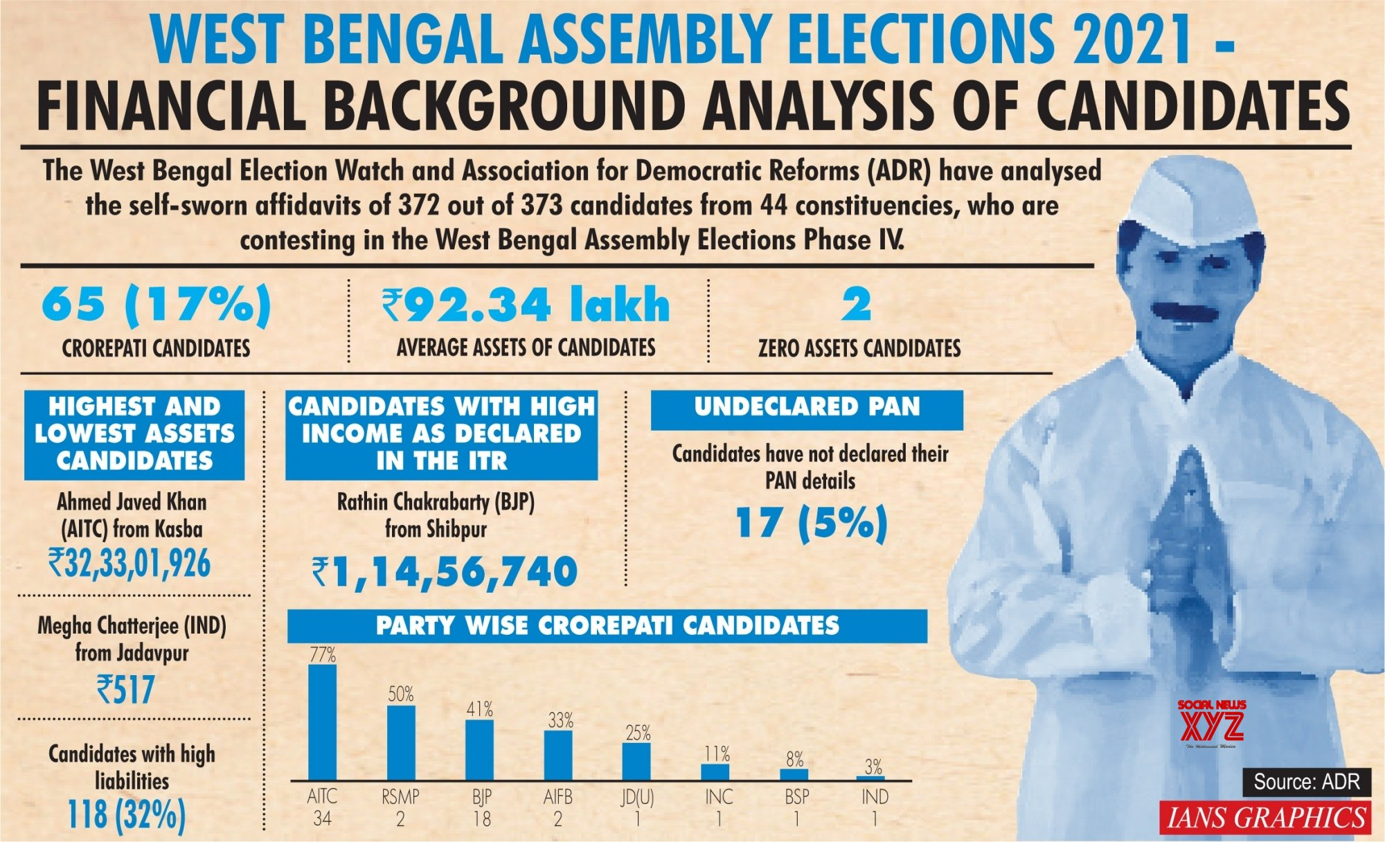Infographics: West Bengal Assembly Elections 2021 - Financial Background Analysis of Candidates #Gallery