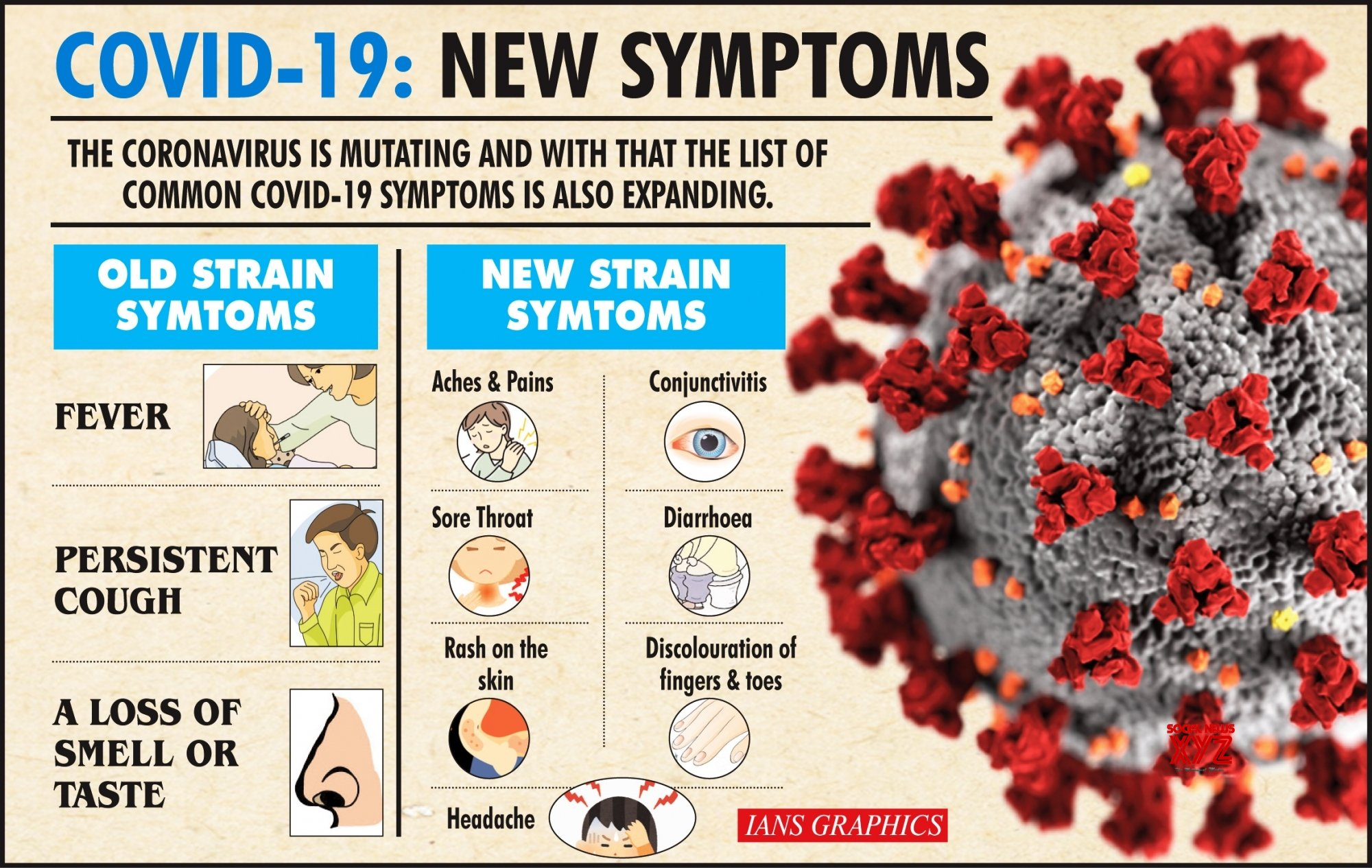 Infographics: Covid - 19: New Symptoms #Gallery