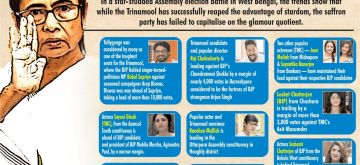 Trinamool gains from stardom, glamour fails BJP .(IANS Infographics)
