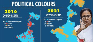 West Bengal's changing political colours.(IANS Infographics)