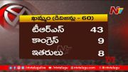 NTV: TRS Sweeps Municipal Polls in Telangana, BJP Comes 2nd (Video)
