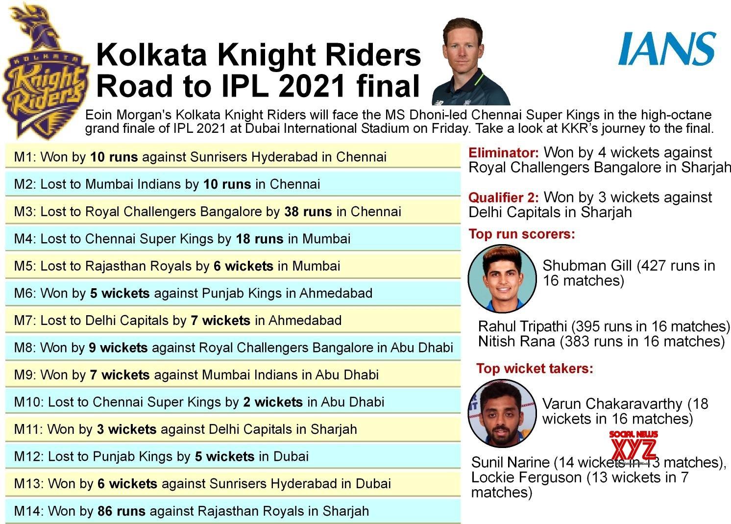 Infographics: - kolkata knight riders road to IPL 2021 final #Gallery