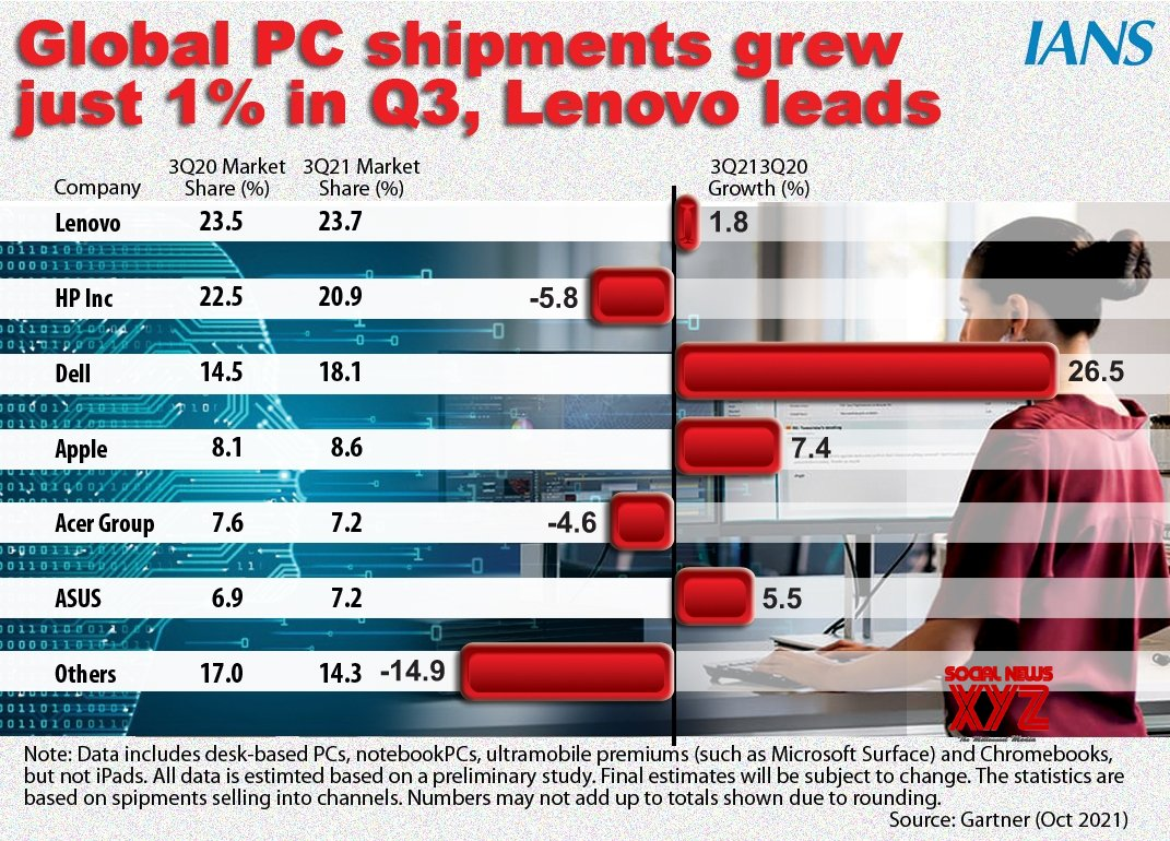 Infographics: Global PC shipment grew just 1% in Q3 Lenovo leads. #Gallery
