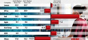 Global PC shipment grew just 1% in Q3 Lenovo leads. (Infographics : Pinaki Paul)