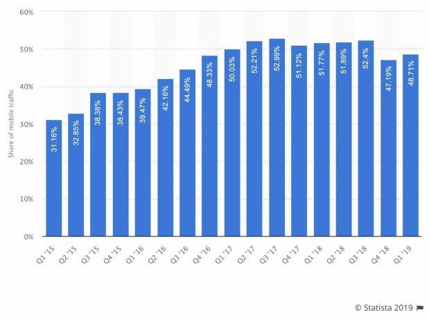 Mobile traffic website visitors statistics