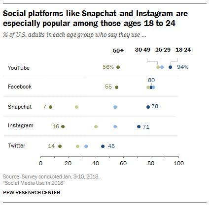 Social Media Use in 2018