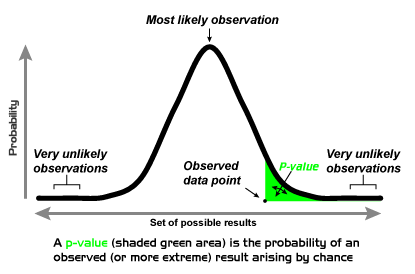 P-value_Graph
