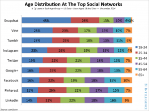 Age Distribution of Top Social Networks