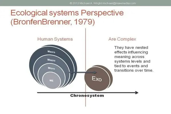 Ecological systems socialworkhelper ccuart Images