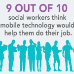96 Percent of Social Workers Want Mobile Technology