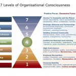 Co-Creating Community ~ The Role of Corporate Mindfulness