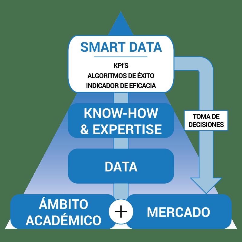 infografía de Smart Data