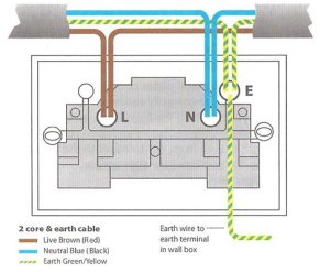 How To Install A Plug Socket