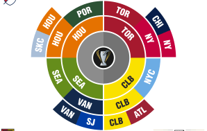 MLS playoffs: MLS Cup radial bracket