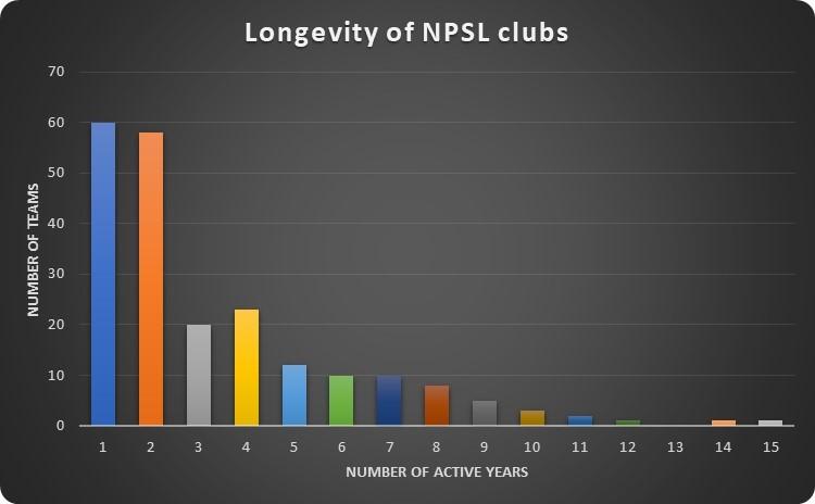 NPSL clubs