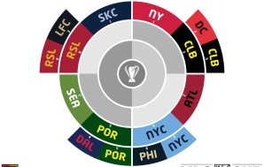 MLS Cup Playoffs: Conference semifinals radial bracket