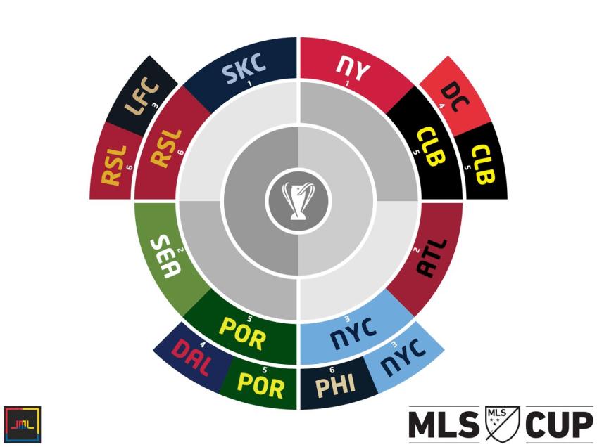 2018 MLS Cup radial bracket
