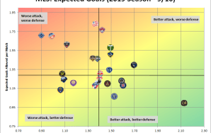 MLS xG analysis and charts through Week 27