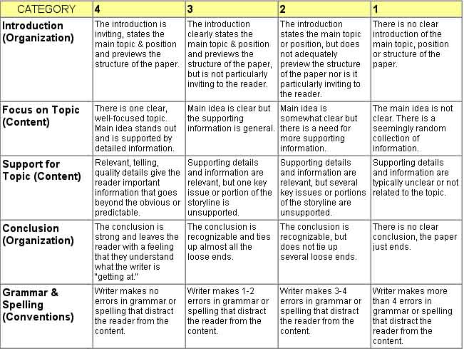 Scoring rubric for essay writing   writefiction    web fc  com