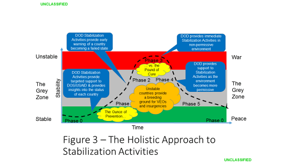 Figure 3 - Stabilization Environments - Charles Barham - Implementing the Stabilization Assistance Review
