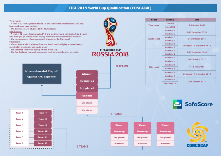 World Cup Qualifying Dates