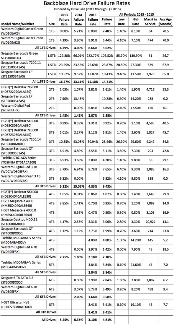 2015 年硬碟穩定度報告出爐,你用的是哪一家? blog-q3-stats-table