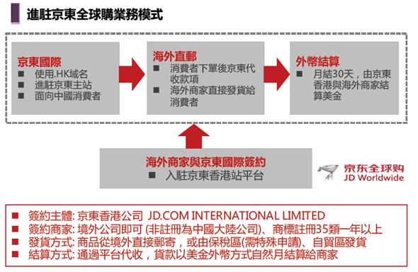 4627億人民幣的錢坑,「京東」來台灣向品牌商招手 image-18