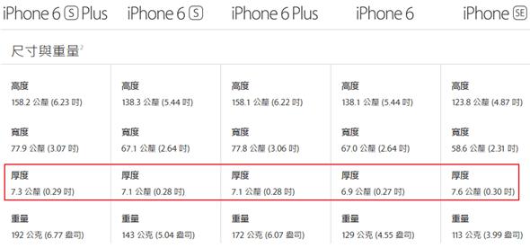 說機解字:iPhone SE 處處升級 鏡頭卻不凸,難道是黑科技? img-1-3