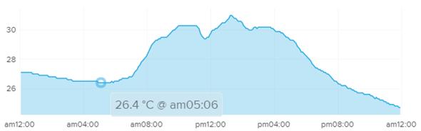 夏天就吹這台!小太陽3D超炫風DC扇(創風機)~冷涼舒服又省電 img-14