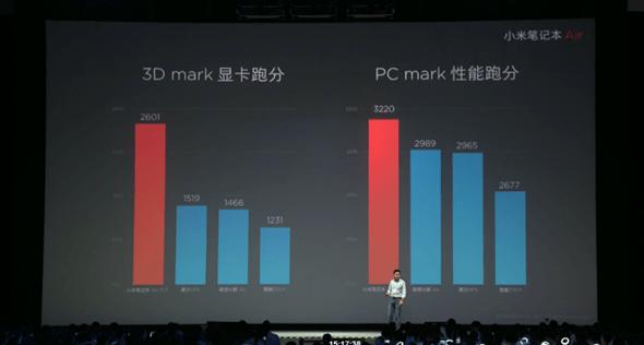 最期待的小米筆記本Air終於發表,比輕還要更輕薄,售價4999人民幣 74